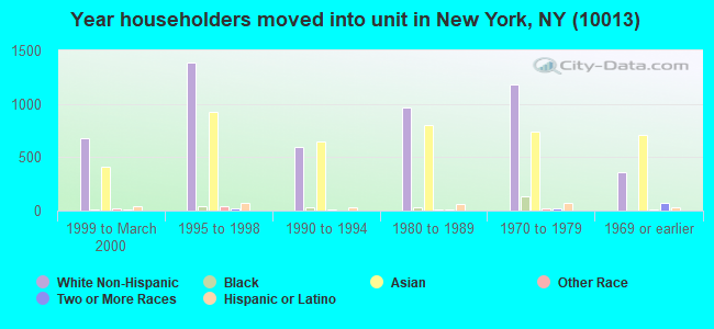 Year householders moved into unit in New York, NY (10013)