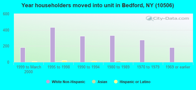 Year householders moved into unit in Bedford, NY (10506)