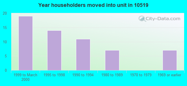 Year householders moved into unit in 10519