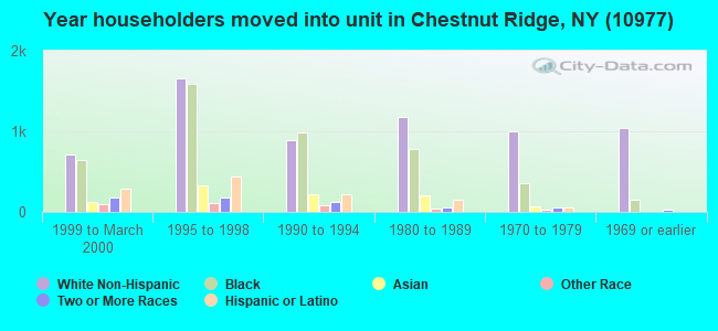Year householders moved into unit in Chestnut Ridge, NY (10977)