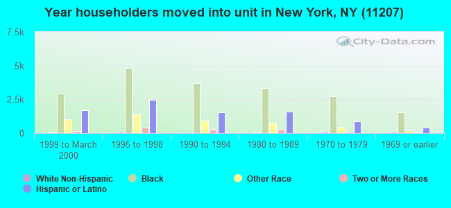 Year householders moved into unit in New York, NY (11207)