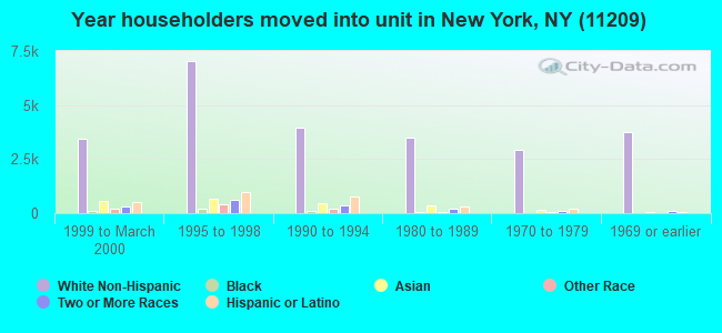 Year householders moved into unit in New York, NY (11209)