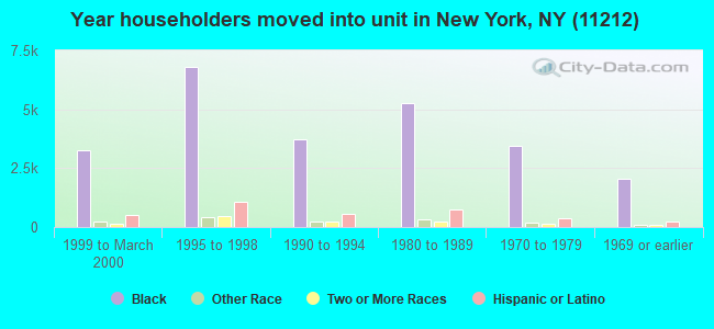 Year householders moved into unit in New York, NY (11212)
