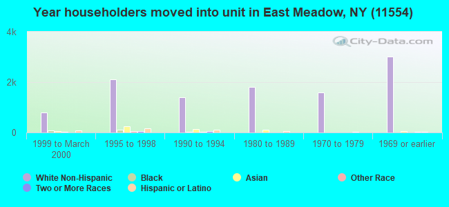 Year householders moved into unit in East Meadow, NY (11554)