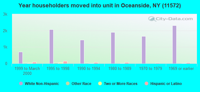 Year householders moved into unit in Oceanside, NY (11572)