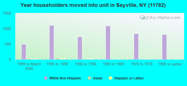 Year householders moved into unit in Sayville, NY (11782)
