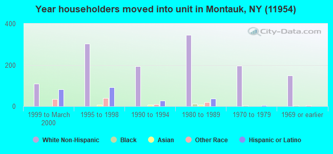 Year householders moved into unit in Montauk, NY (11954)