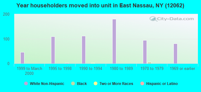 Year householders moved into unit in East Nassau, NY (12062)