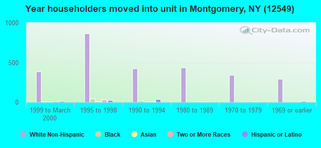 Year householders moved into unit in Montgomery, NY (12549)