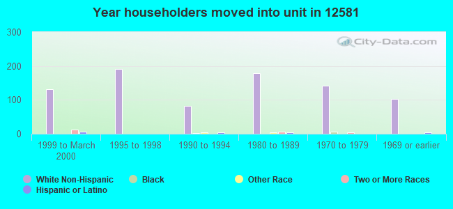 Year householders moved into unit in 12581