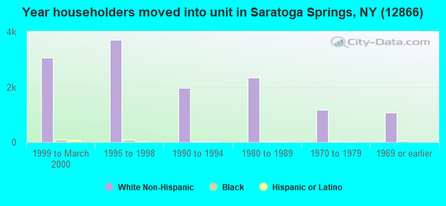Year householders moved into unit in Saratoga Springs, NY (12866)
