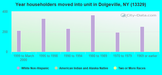 Year householders moved into unit in Dolgeville, NY (13329)