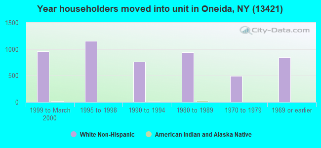 Year householders moved into unit in Oneida, NY (13421)