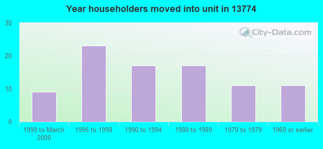 Year householders moved into unit in 13774