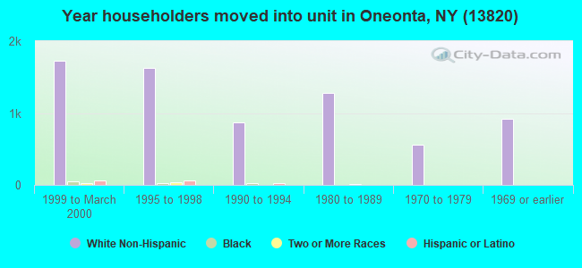 Year householders moved into unit in Oneonta, NY (13820)