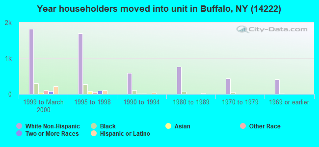 Year householders moved into unit in Buffalo, NY (14222)