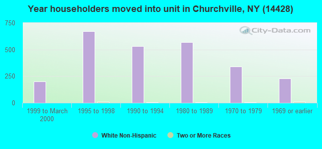 Year householders moved into unit in Churchville, NY (14428)
