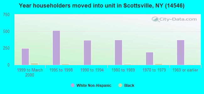 Year householders moved into unit in Scottsville, NY (14546)
