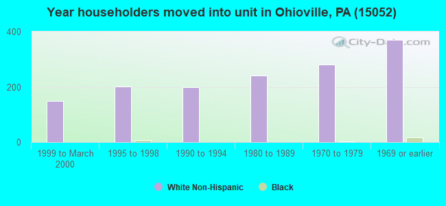 Year householders moved into unit in Ohioville, PA (15052)