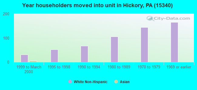 Year householders moved into unit in Hickory, PA (15340)