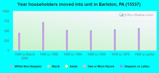 Year householders moved into unit in Earlston, PA (15537)