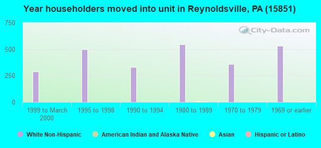 Year householders moved into unit in Reynoldsville, PA (15851)