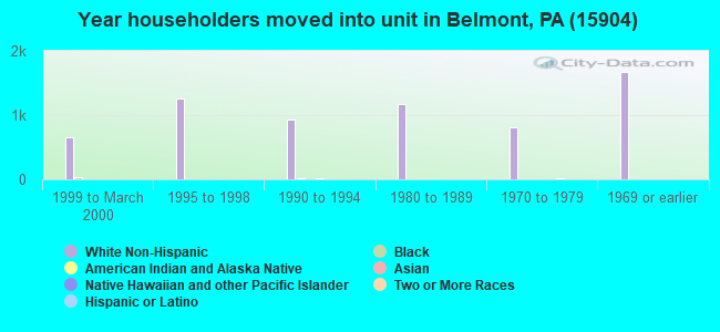 Year householders moved into unit in Belmont, PA (15904)