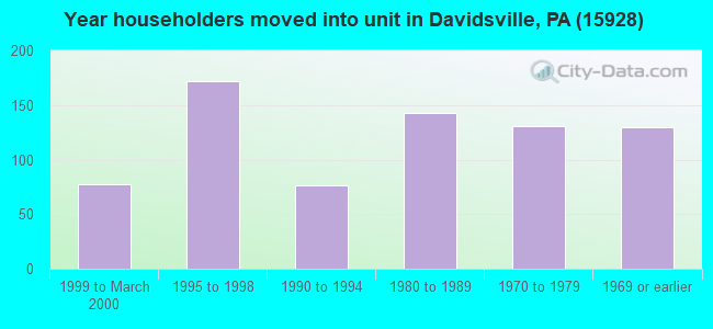 Year householders moved into unit in Davidsville, PA (15928)