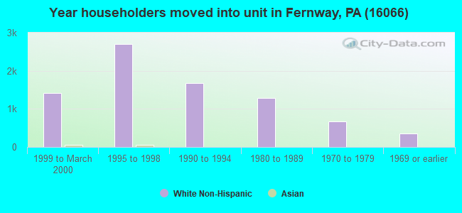 Year householders moved into unit in Fernway, PA (16066)