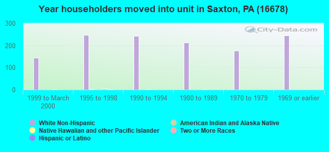 Year householders moved into unit in Saxton, PA (16678)