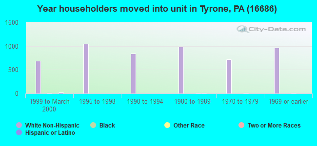 Year householders moved into unit in Tyrone, PA (16686)