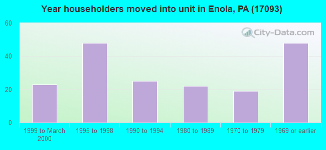 Year householders moved into unit in Enola, PA (17093)