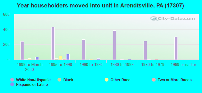 Year householders moved into unit in Arendtsville, PA (17307)
