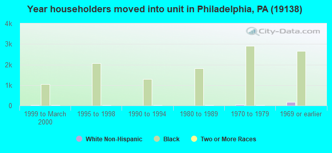 Year householders moved into unit in Philadelphia, PA (19138)