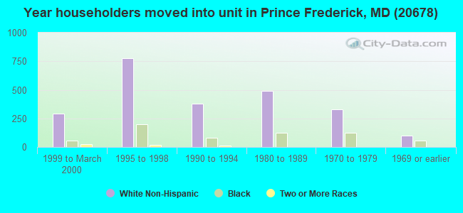 Year householders moved into unit in Prince Frederick, MD (20678)
