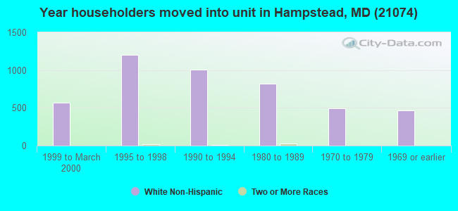 Year householders moved into unit in Hampstead, MD (21074)