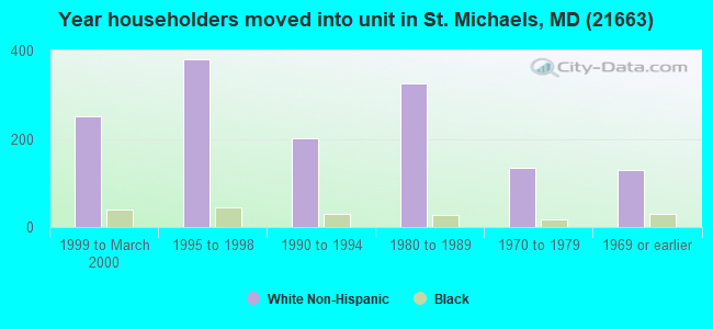 Year householders moved into unit in St. Michaels, MD (21663)
