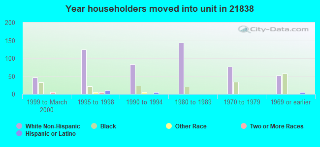 Year householders moved into unit in 21838