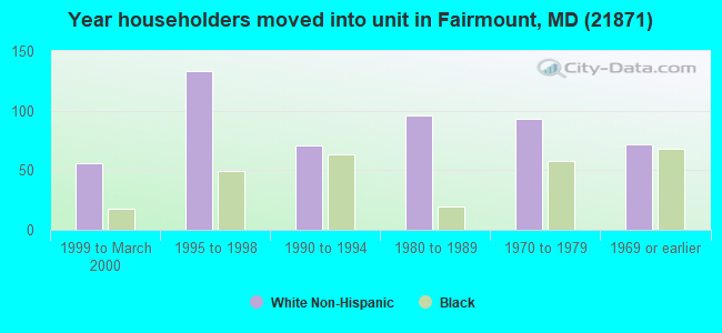 Year householders moved into unit in Fairmount, MD (21871)