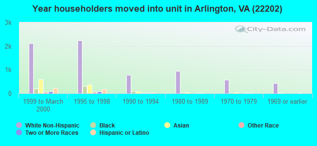 Year householders moved into unit in Arlington, VA (22202)