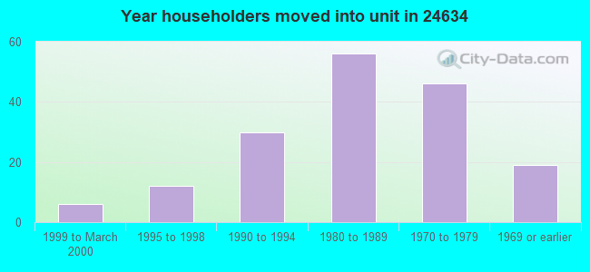 Year householders moved into unit in 24634