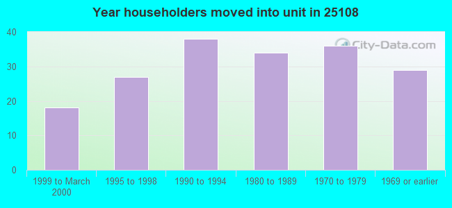 Year householders moved into unit in 25108