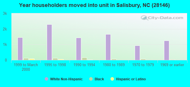 Year householders moved into unit in Salisbury, NC (28146)