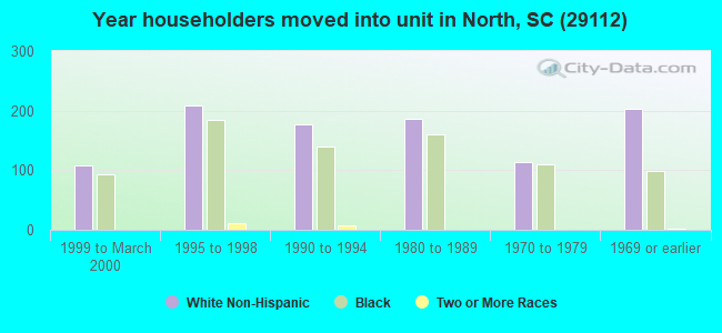 Year householders moved into unit in North, SC (29112)
