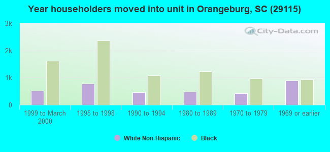 Year householders moved into unit in Orangeburg, SC (29115)