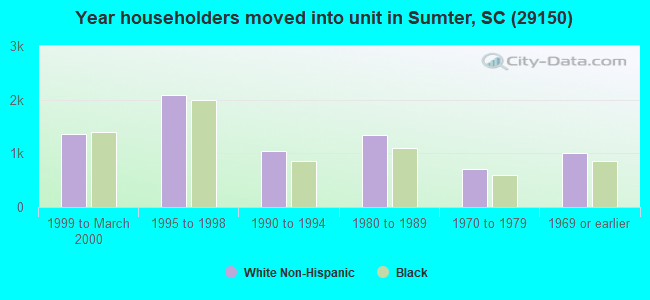 Year householders moved into unit in Sumter, SC (29150)