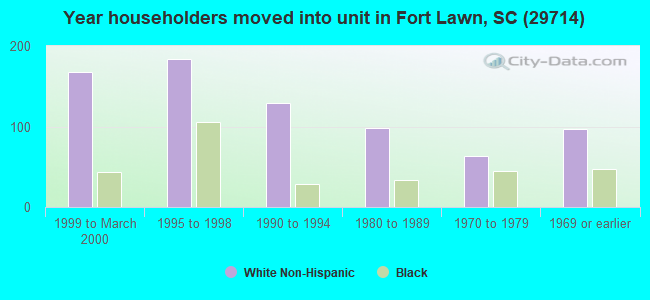 Year householders moved into unit in Fort Lawn, SC (29714)