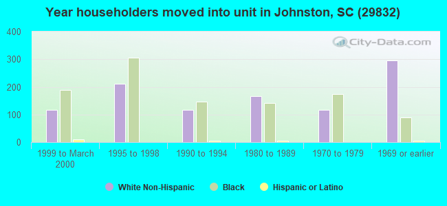 Year householders moved into unit in Johnston, SC (29832)