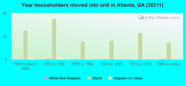 Year householders moved into unit in Atlanta, GA (30311)