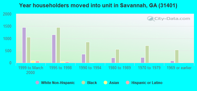 Year householders moved into unit in Savannah, GA (31401)